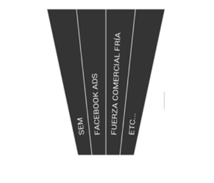 funnel marketing estanco