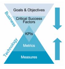 medida metrica kpi