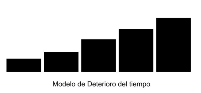 modelo atribucion deterioro del tiempo