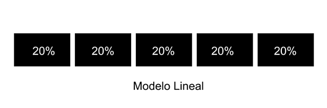modelo atribucion lineal