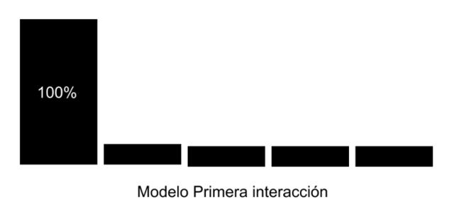 modelo atribucion primera interaccion