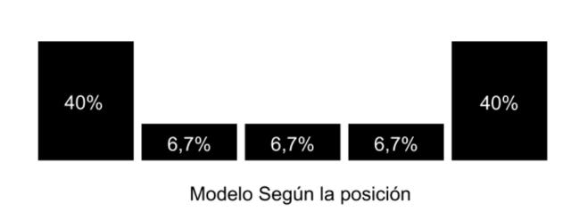 modelo atribucion segun la posicion