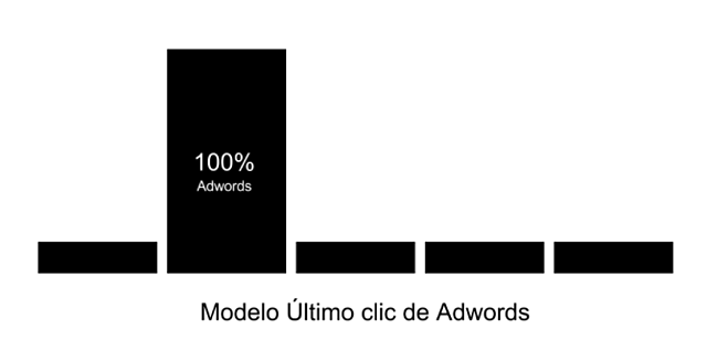 modelo ultimo clic de adwords