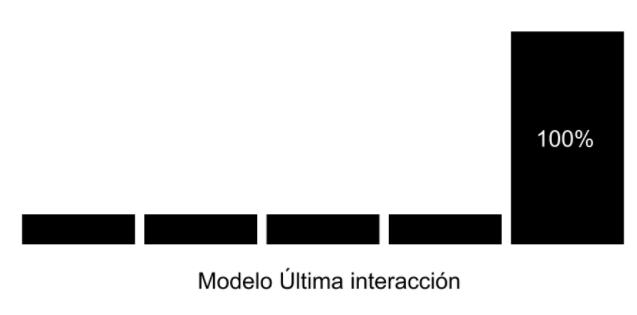 modelo-ultima-interaccion.png