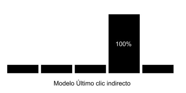 modelo-ultimo-clic-indirecto.png