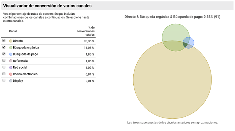 visualizador conversion canales google analytics