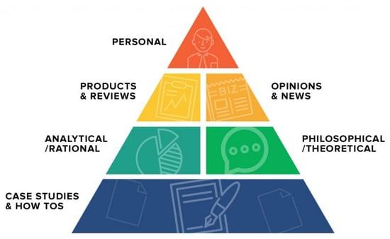 Piramide_alimenticia_de_contenidos.jpg