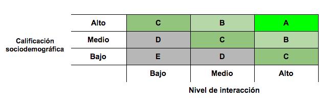 analisis bidimensional de la base de datos