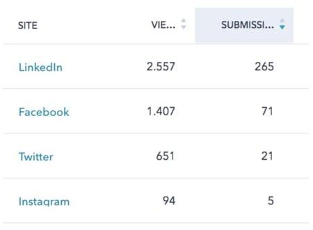 resultados atraer talento redes sociales