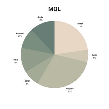 canales MQL inbound marketing