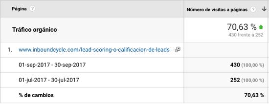 comparativa trafico organico keyword lead scoring