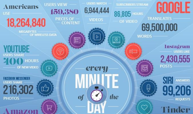 infografia con datos sobre consumo de internet