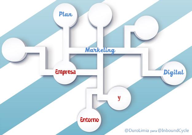 plan de marketing digital analisis entorno