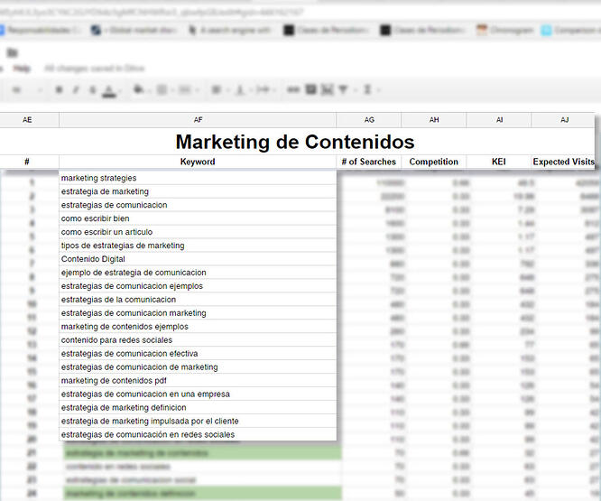 estrategia de keywords en marketing de contenidos