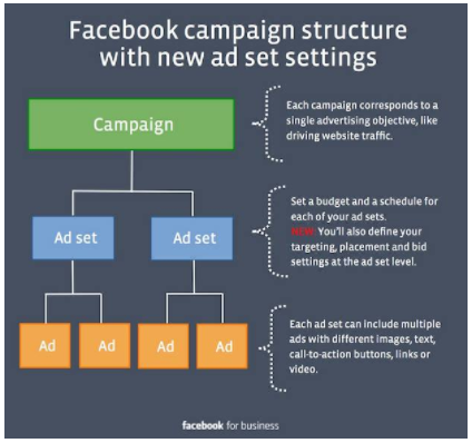 estructura campaña facebook.png