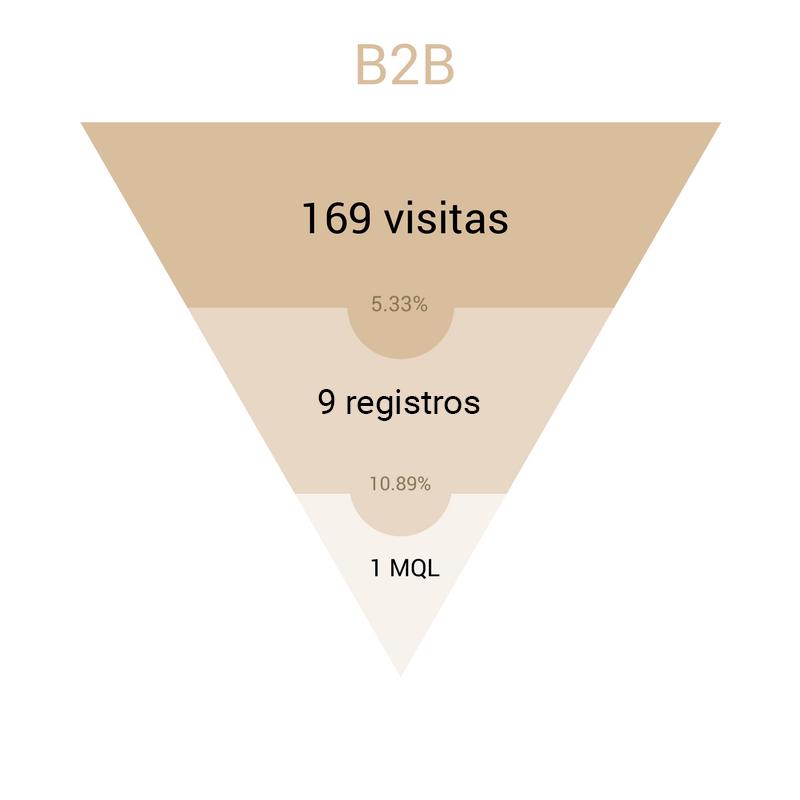 funnel inbound marketing empresa B2B