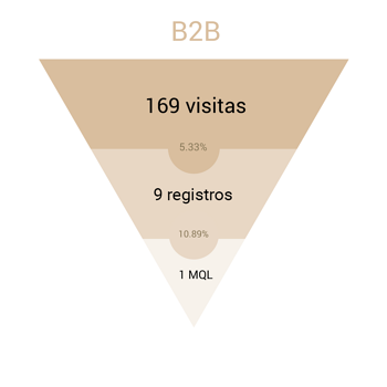 funnel inbound marketing empresa B2B