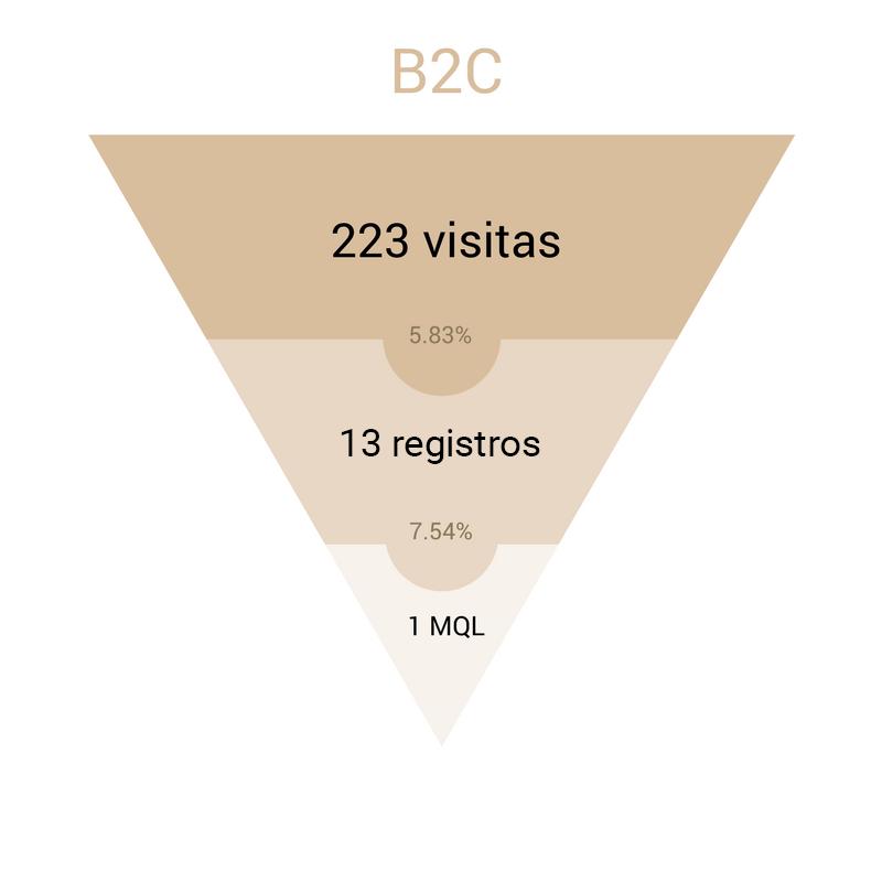 funnel inbound marketing empresa B2C