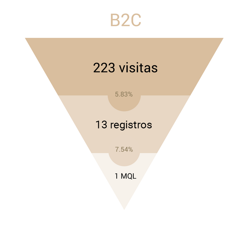funnel inbound marketing empresa B2C