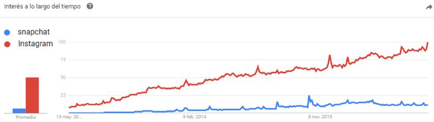 google trends para benchmarking