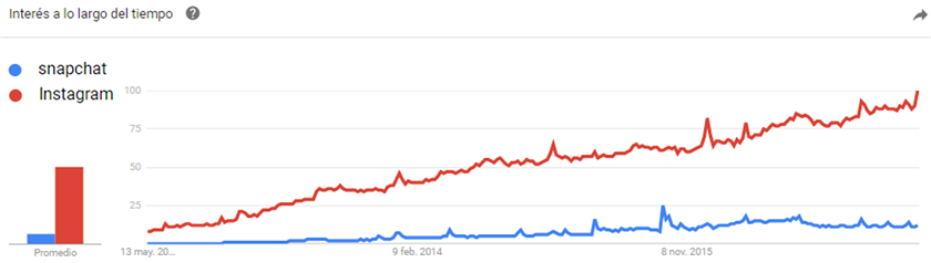 google trends para benchmarking