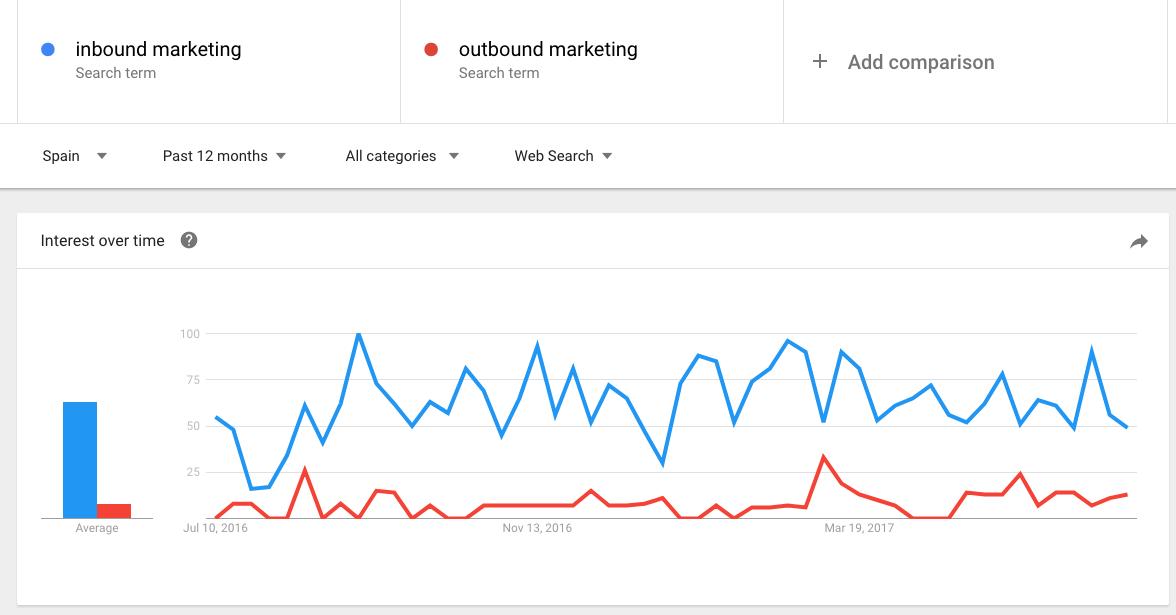 google trends comparativa keywords