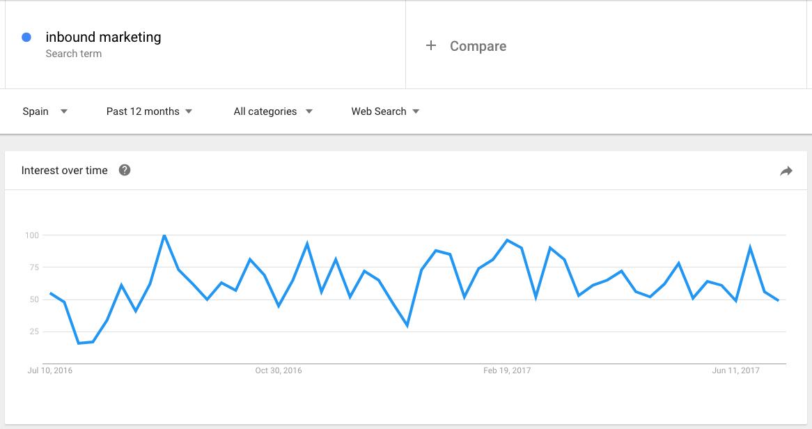 google trends tendencia keyword