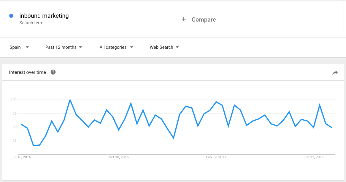 google trends tendencia keyword