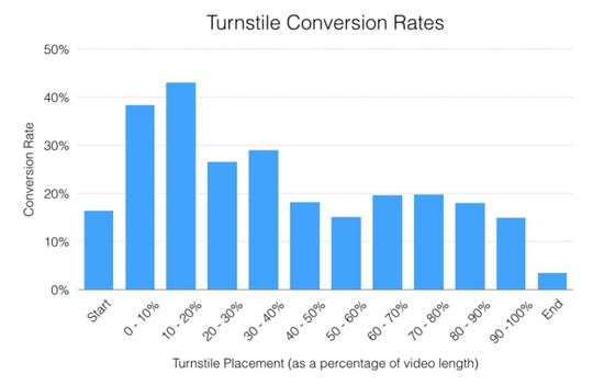 grafico tiempo conversion videos wistia