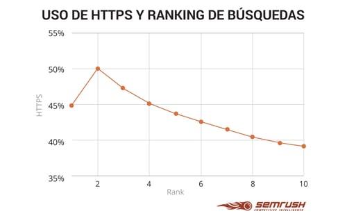 uso de https y ranking de busquedas