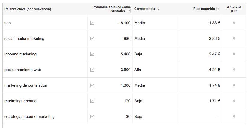 keyword planner resultados keywords