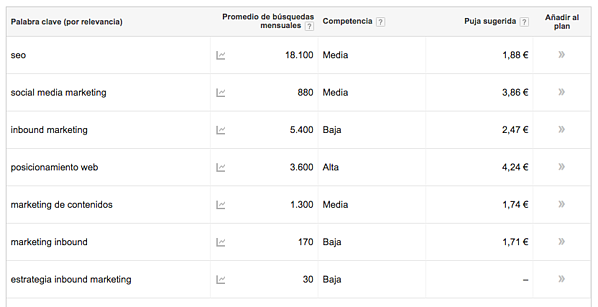 keyword planner resultados keywords