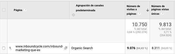 resultados visitas organicas contenido pilar inbound marketing