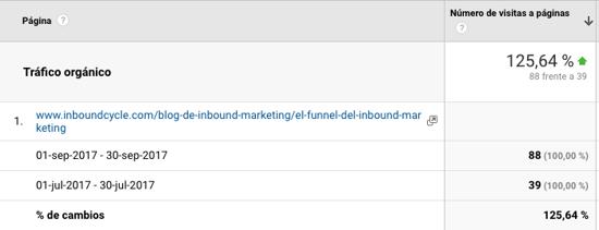 comparativa trafico organico keyword inbound marketing funnel