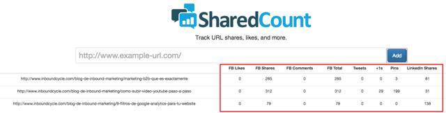 viralidad posts sharedcount