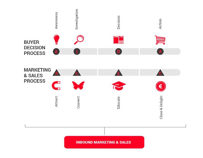 inbound marketing y proceso de compra