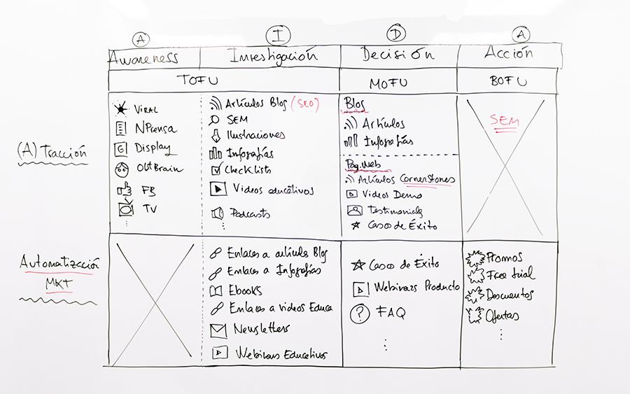 acciones marketing contenidos proceso de compra