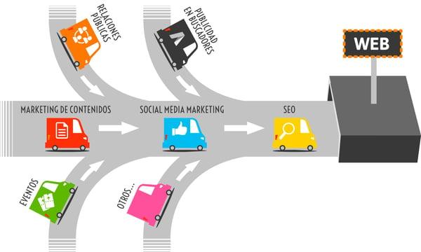 inbound marketing ejemplos atraccion de trafico