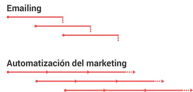 emails marketing automation