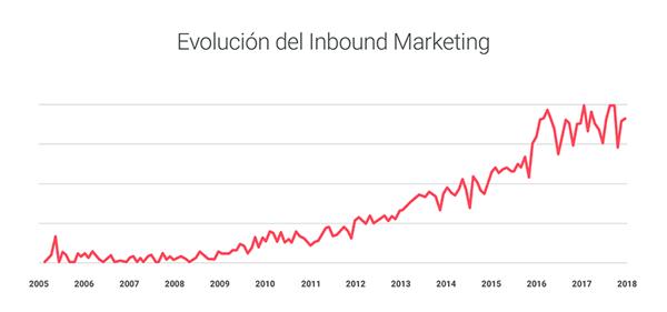 inbound marketing evolucion
