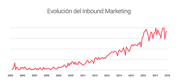 inbound marketing evolucion