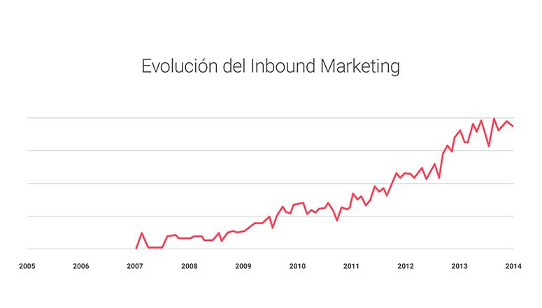 evolucion inbound marketing