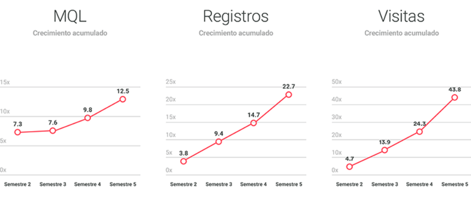 evolucion proyecto de inbound marketing
