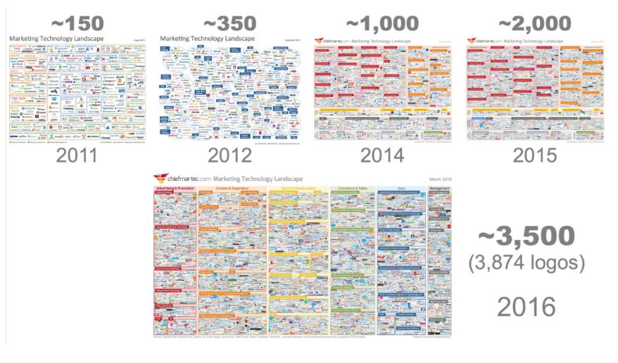 evolucion softwares marketing automation