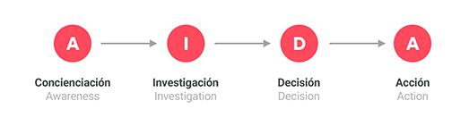 fases proceso de compra usario inbound marketing