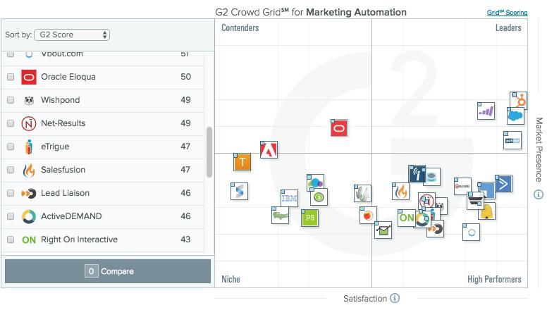 grafico G2 crowd herramientas automatizacion del marketing