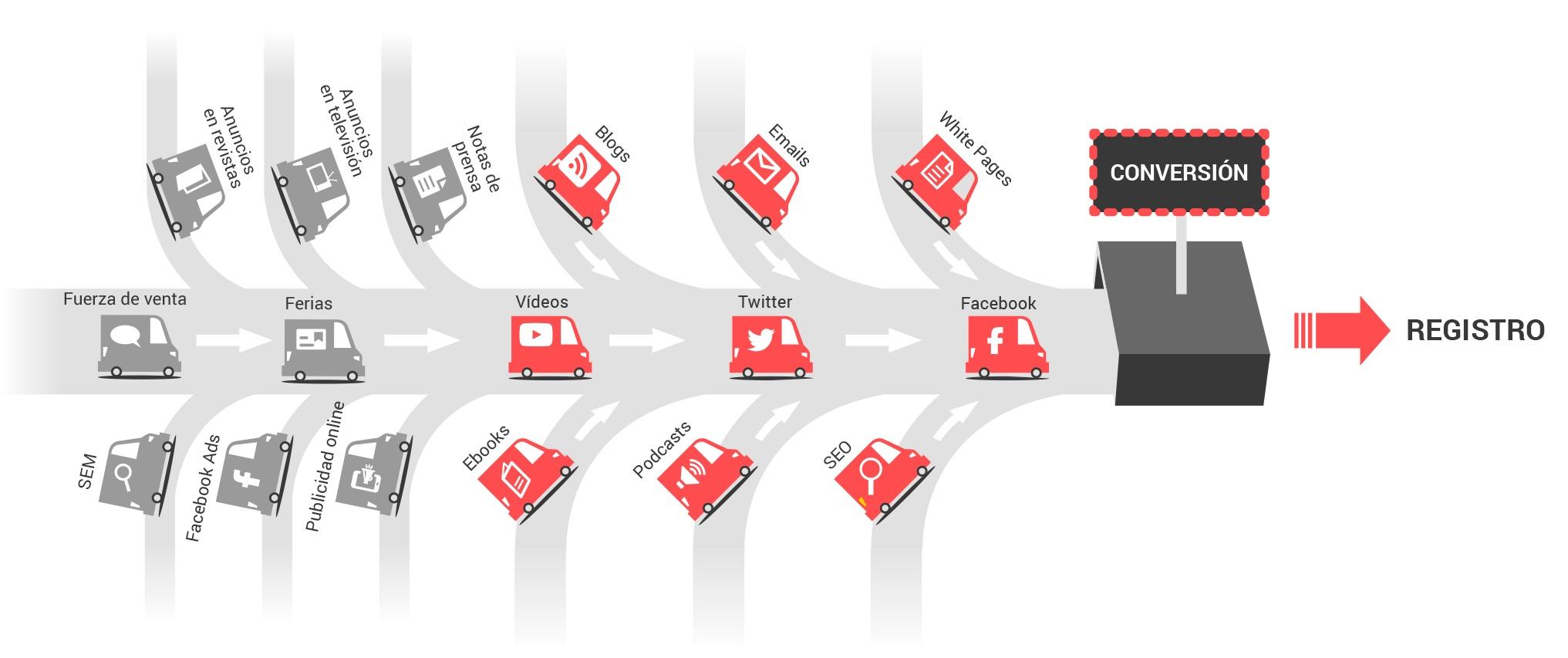 importancia trafico web marketing