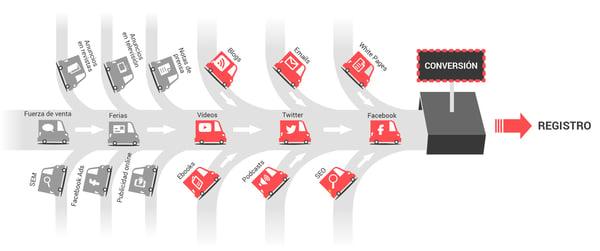 trafico web marketing
