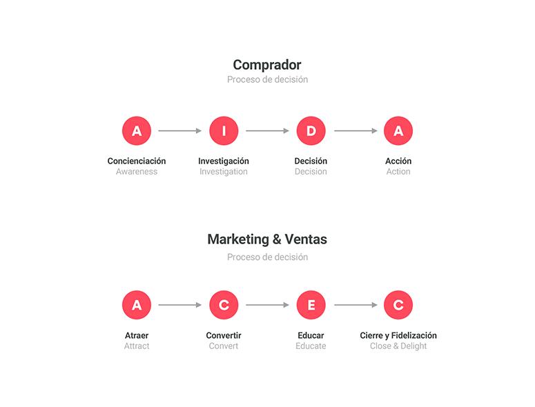 proceso decision comprador y marketing y ventas