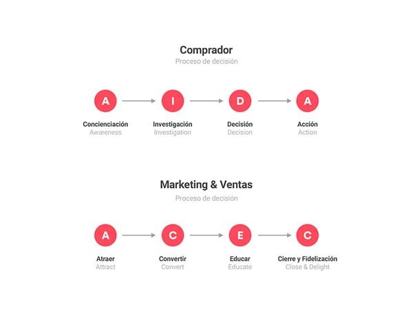 inbound marketing proceso compra y proceso venta